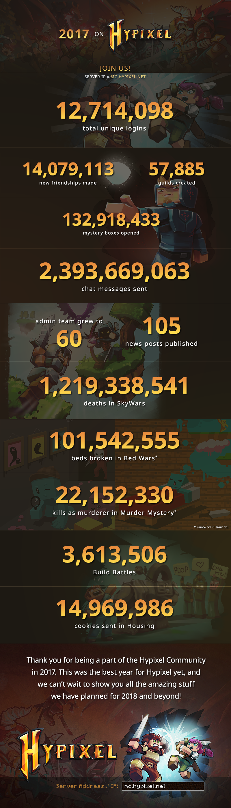 2017 roundup generate your unique stats on hypixel hypixel